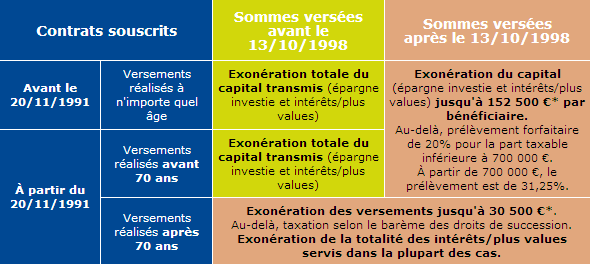 tableau fiscalite